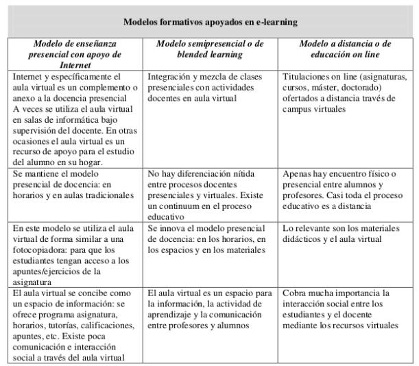 Modelos formativos de e-learning según el uso de los recursos de Internet y de las aulas virtuales en función del grado de presencialidad o distancia en la interacción entre profesor y estudiantes.