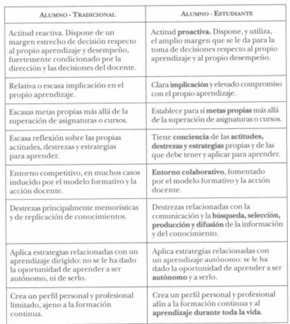 Comparación de las características principales del alumnos tradicional y del estudiante de formación en línea.